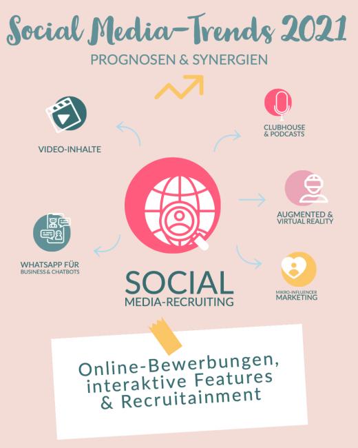 Social Media Trends 2021_Social-Media-Recruiting