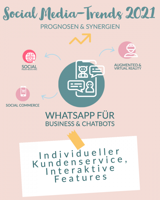 Synergien und Prognosen Social Media_WhatsApp Business und Messanger Tools