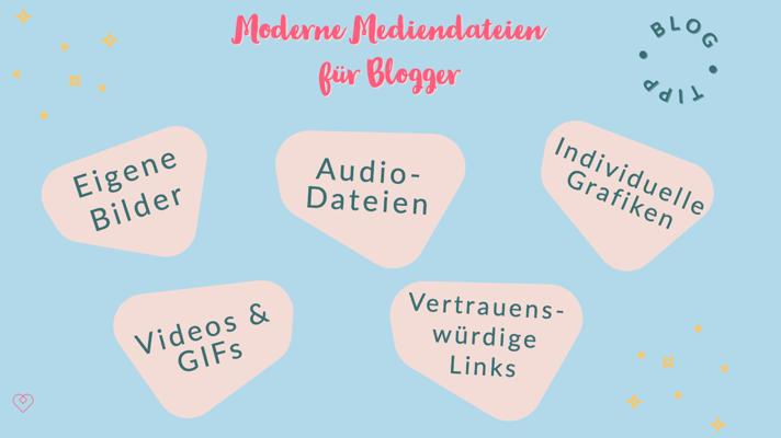 Moderne Mediendateien für Blogger